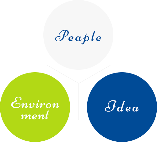 Peaple / Environment / Idea